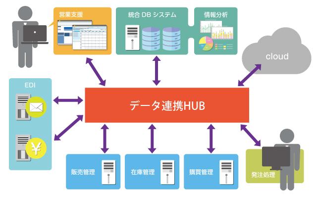 データ連携HUB