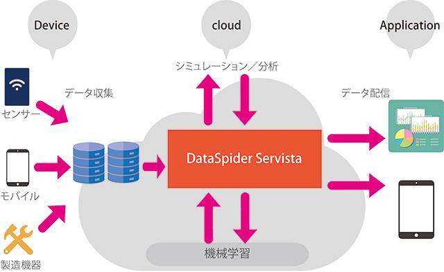 DataSpiderでできること4
