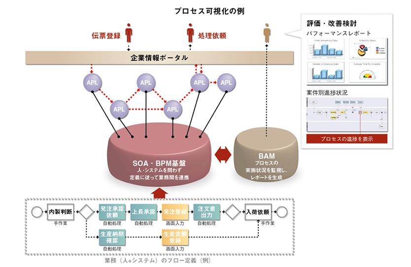Biz∫ プロセス可視化の例