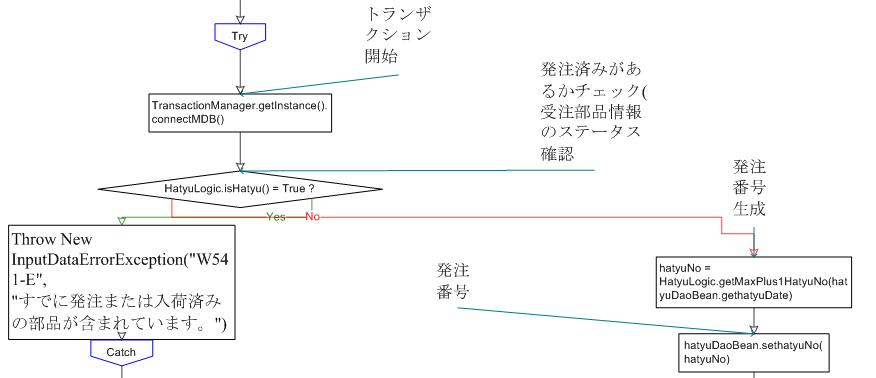 codeanalyzer_jp_flow_charts