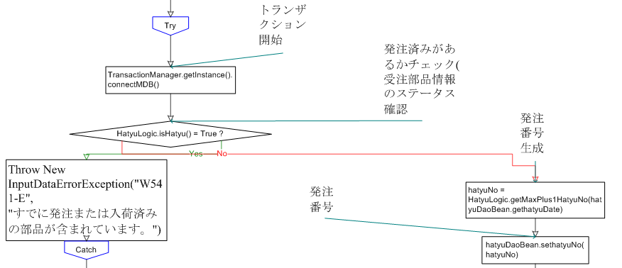codeanalyzer_jp_flow_charts