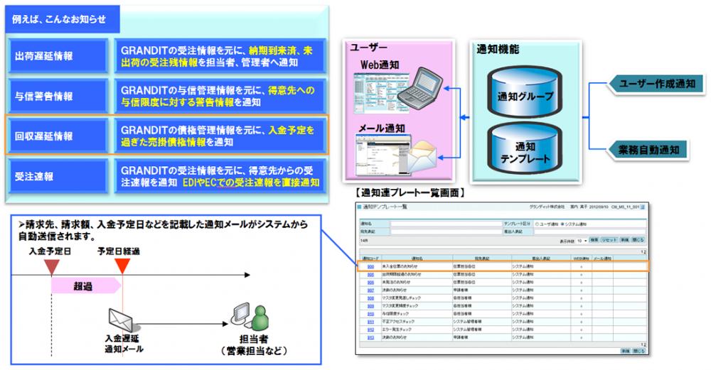 GRANDIT 自動通知機能のイメージ