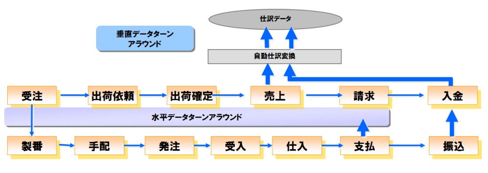 マスタ一元化、取引データの整合性