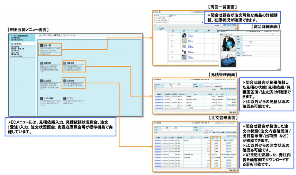 GRANDIT EC連携イメージ図