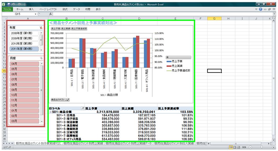商品セグメント別販売予算実績対比
