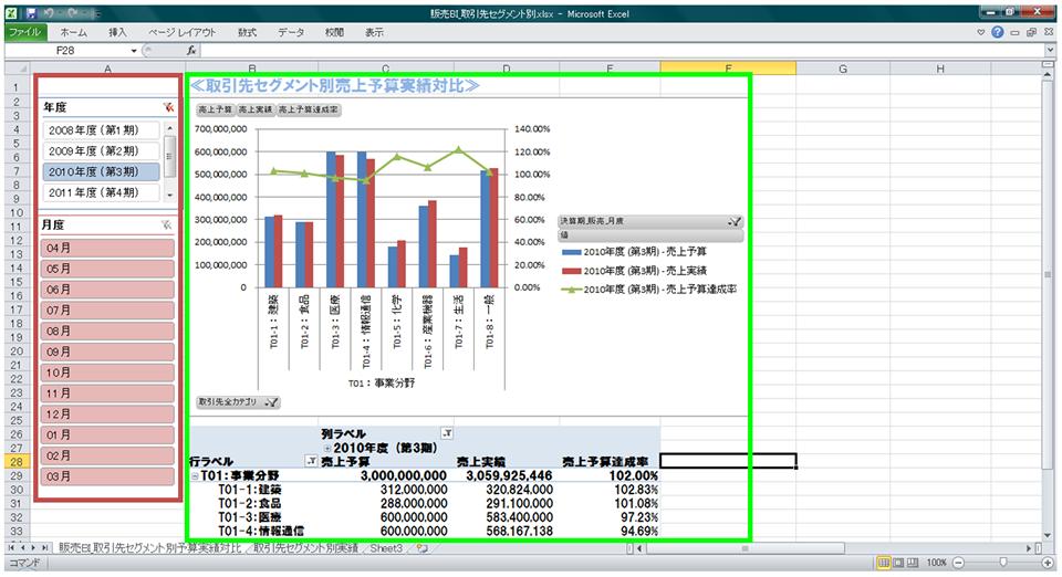 取引先セグメント別販売予算実績対比