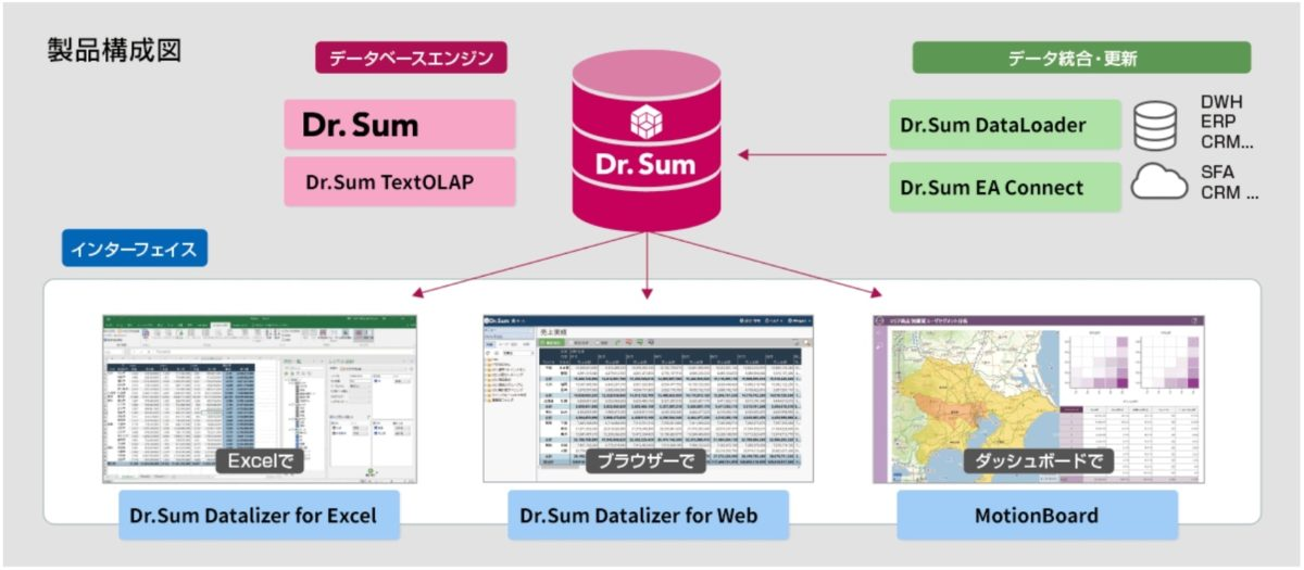 Dr.Sum_製品ラインナップ