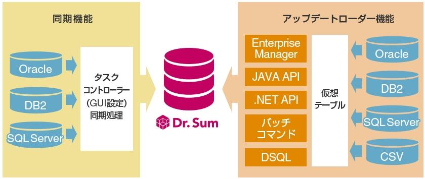 Dr.Sum DataLoader