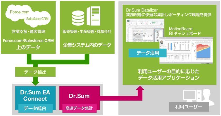 Dr.Sum EA Connect