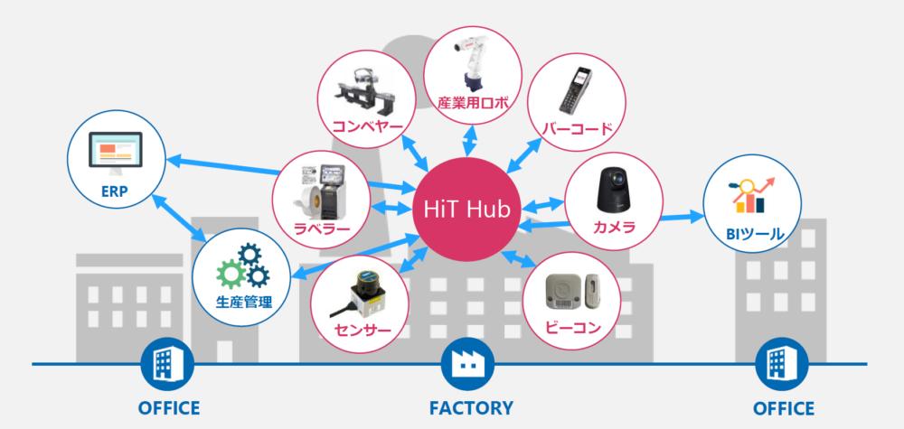 HiT Hub活用イメージ