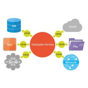 DataSpider Servista