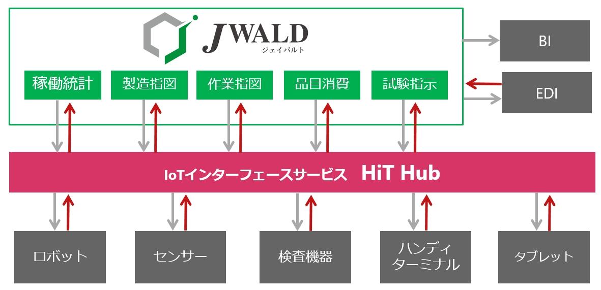 各種センサー/ロボット導入連携(IoT)による自動化
