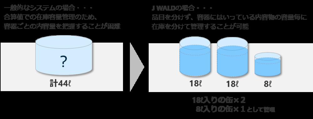 容器の内容物の容量毎に在庫を管理