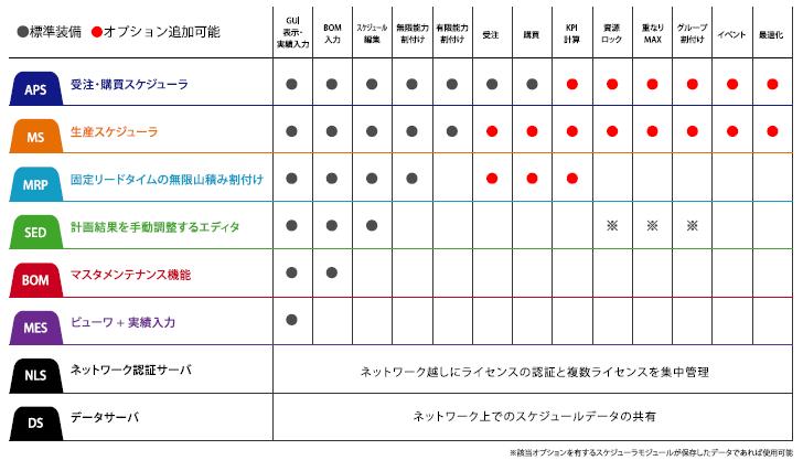 モジュール・オプション構成表