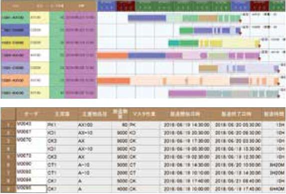 オーダガントチャート/作業テーブル