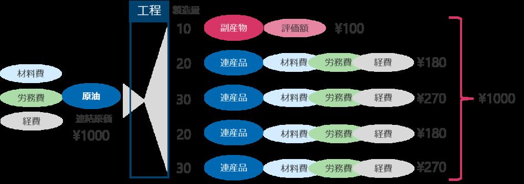 連産品・副産物の原価計算が可能