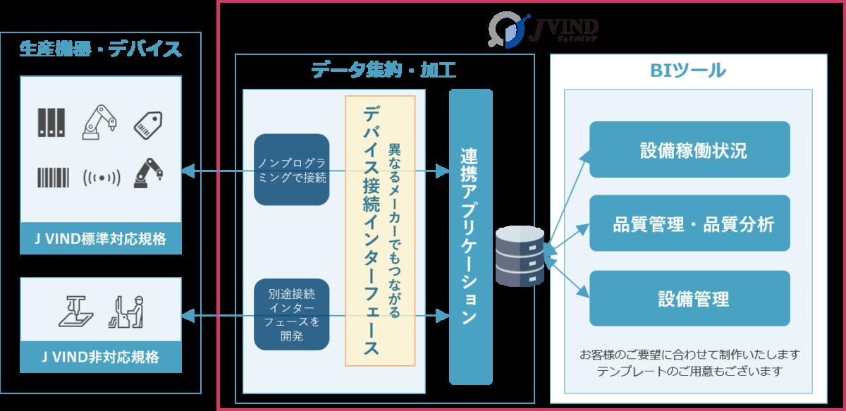 J VINDは生産機器・デバイスからのデータを集約・加工し、BIツールで見える化します。見える化する内容は設備稼働状況、品質管理、設備管理などお客様のご要望に合わせて制作いたします。テンプレートもございます。