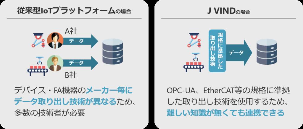 従来の場合、デバイス・FA機器のメーカーごとにデータ取り出し技術が異なるため、多数の技術者が必要でした。J VINDの場合、OPC-UA、EtherCAT等の規格に準拠した取り出し技術を使用するため、難しい知識がなくても連携できます。