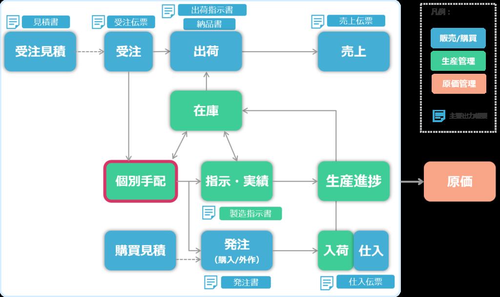 J WALDシステム適応範囲_個別受注